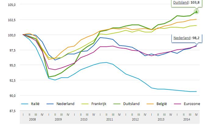 Duitsland-economie-eurozone-cbs