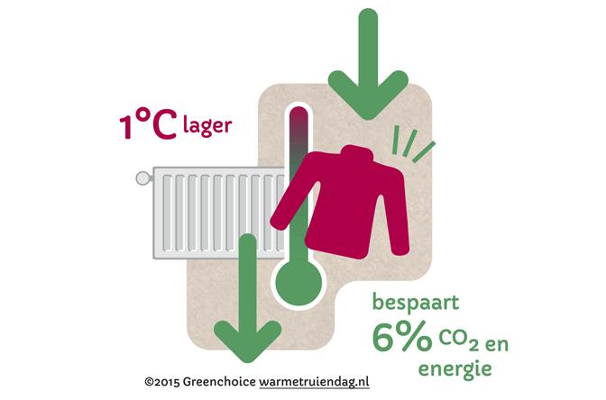 warmetruiendag-infographic
