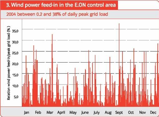 EON-windfluctuatie