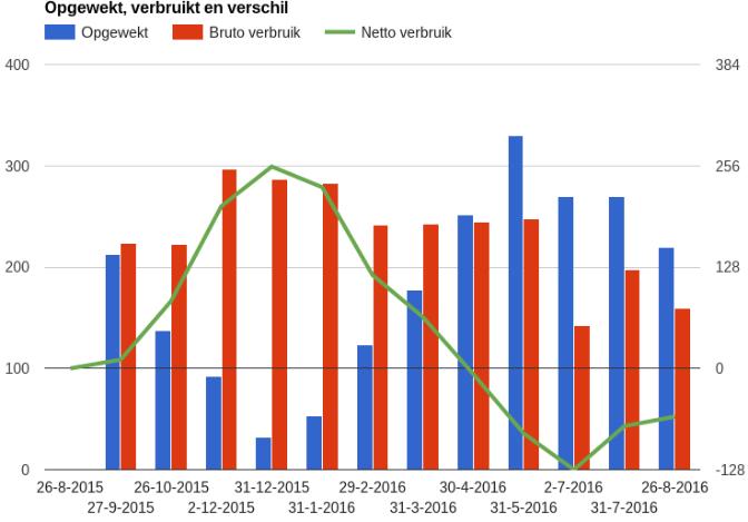 zonnepanelen-opgewekt-verbruikt-netto-bruto