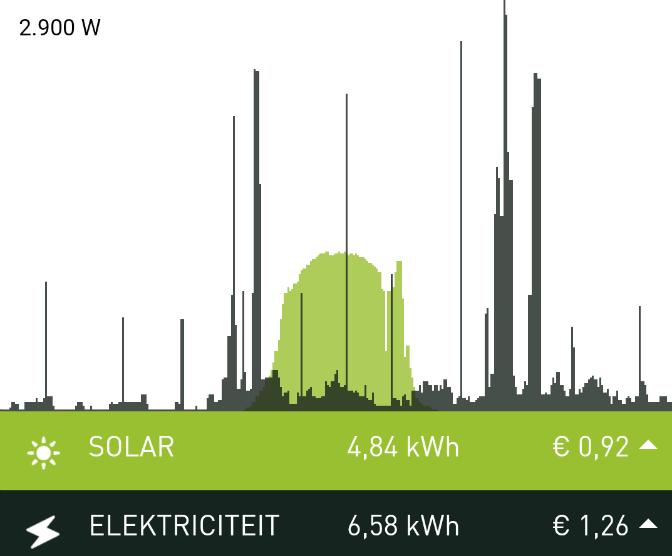 smappee-overlap-productie-consumptie-energie