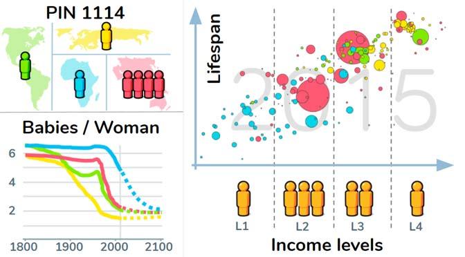 Geen zinnige discussie zonder Hans Rosling en Gapminder
